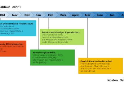 MKS_Beispiel-Zeitablauf_Jahr-1