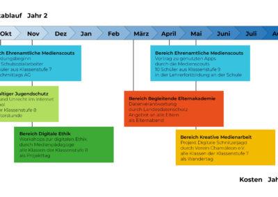 MKS_Beispiel-Zeitablauf_Jahr-2